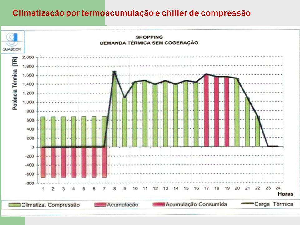 Climatização por termoacumulação e chiller de compressão