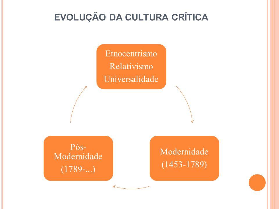 MODERNIDADE (1453-1789) No início a fé é o centro das idéias e emoções; Transformação das idéias, racionalização; Consolidada com a revolução Industrial; Período de grandes descobertas; 1 ª idéia de globalização.