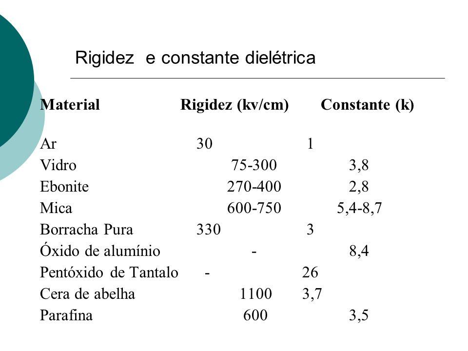 Rigidez e constante dielétrica MaterialRigidez (kv/cm)Constante (k) Ar 30 1 Vidro 75-300 3,8 Ebonite270-400 2,8 Mica600-750 5,4-8,7 Borracha Pura 330