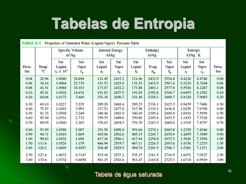 16 Tabelas de Entropia Tabela de vapor d água superaquecido