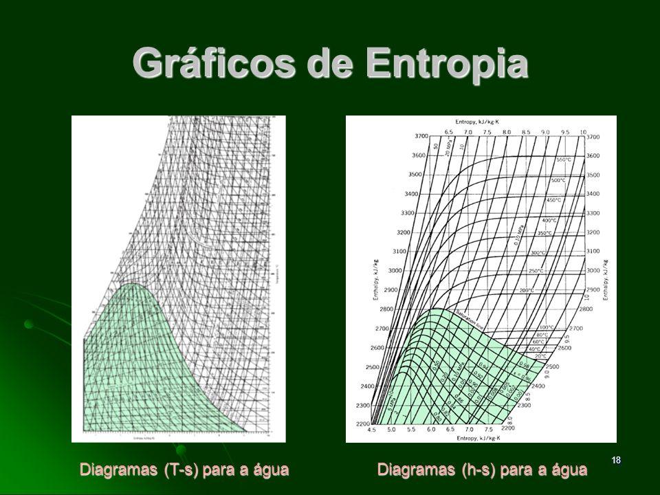 19 Equações TdS A variação de Entropia para uma substancia, entre 2 estados termodinâmicos pode ser obtida através da equação: A variação de Entropia para uma substancia, entre 2 estados termodinâmicos pode ser obtida através da equação: ou através das relações TdS.