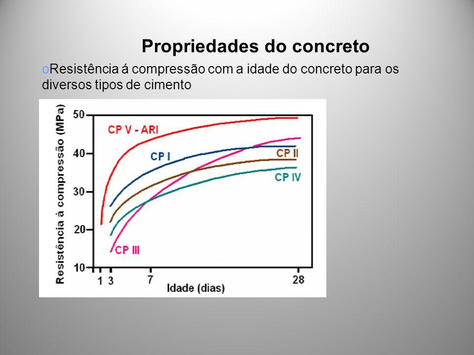 Propriedades do concreto oResistência á compressão com a idade do concreto para os diversos tipos de cimento o