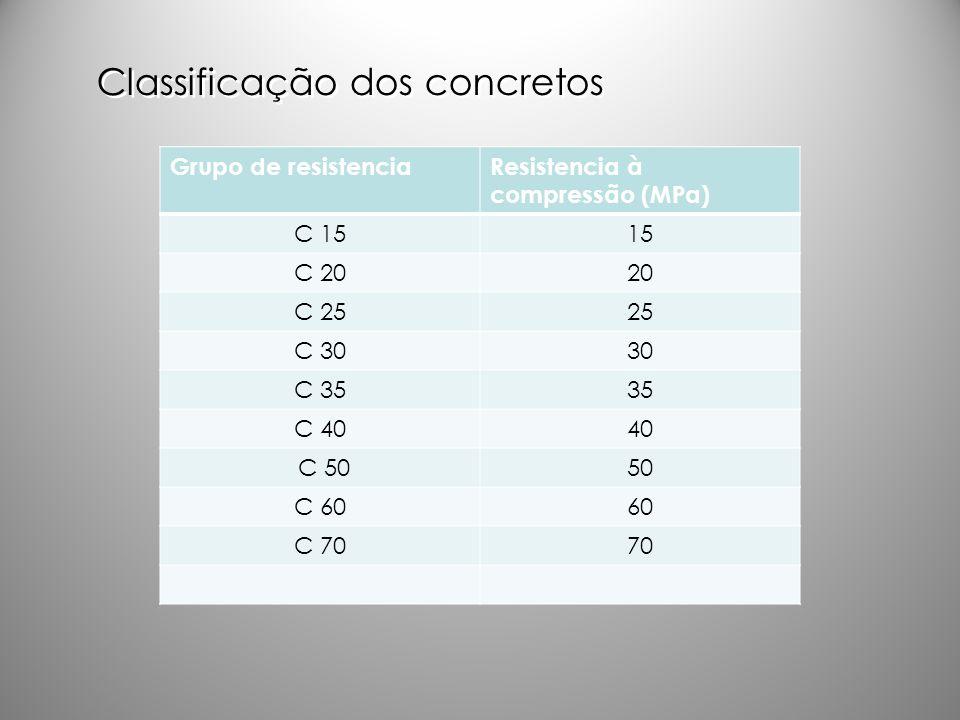 Classificação dos concretos Grupo de resistenciaResistencia à compressão (MPa) C 1515 C 2020 C 2525 C 3030 C 3535 C 4040 C 5050 C 6060 C 7070