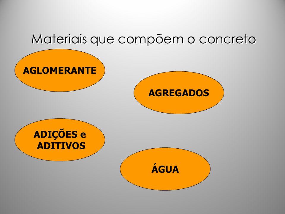 Materiais que compõem o concreto AGLOMERANTE ADIÇÕES e ADITIVOS ÁGUA AGREGADOS