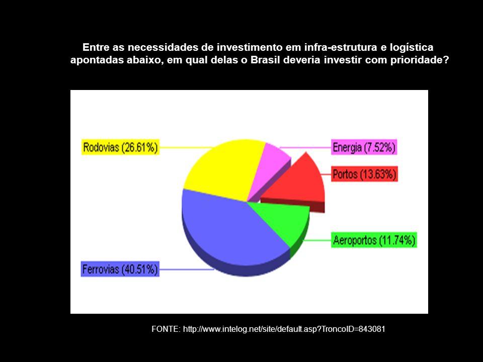 Entre as necessidades de investimento em infra-estrutura e logística apontadas abaixo, em qual delas o Brasil deveria investir com prioridade? FONTE: