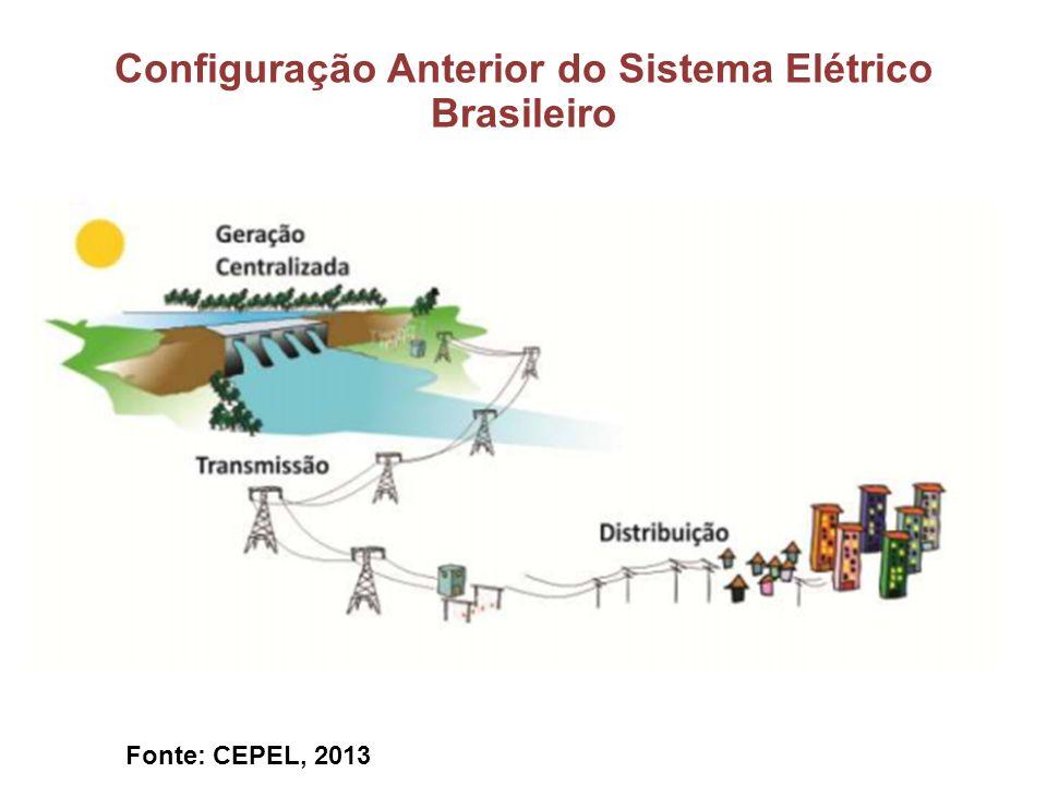 Configuração Anterior do Sistema Elétrico Brasileiro Fonte: CEPEL, 2013