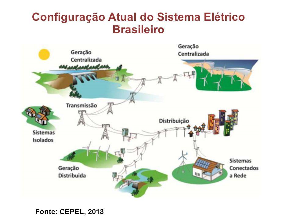 Configuração Atual do Sistema Elétrico Brasileiro Fonte: CEPEL, 2013