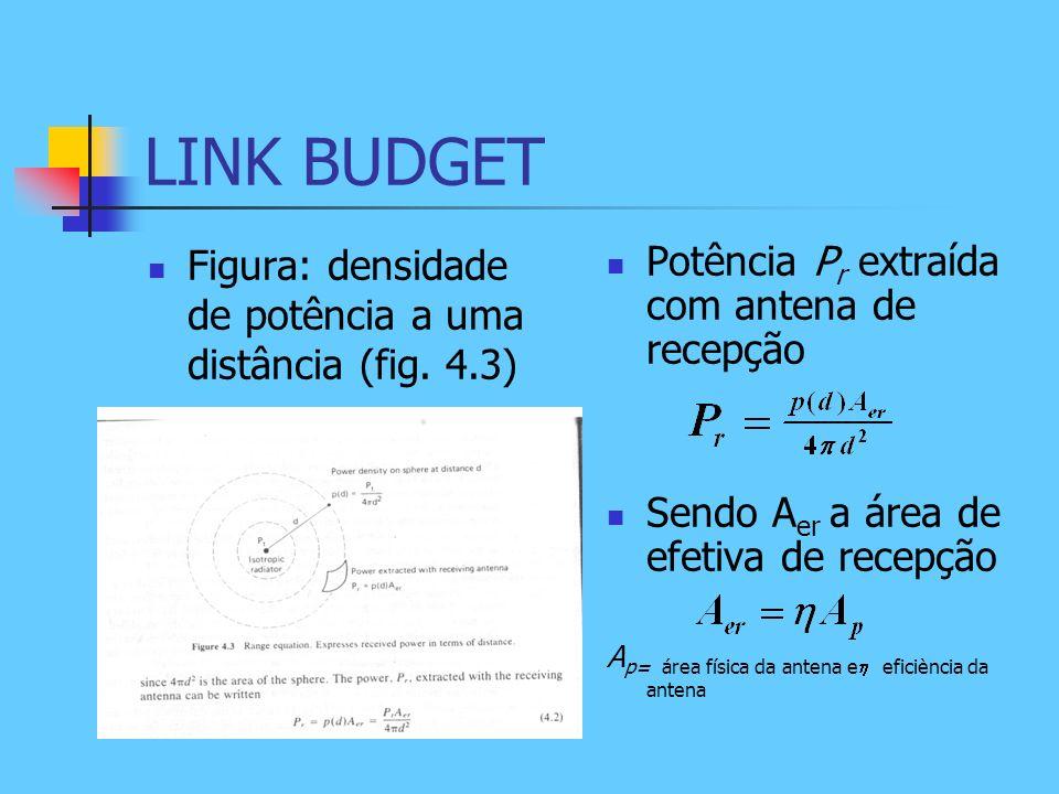 LINK BUDGET Figura: densidade de potência a uma distância (fig. 4.3) Potência P r extraída com antena de recepção Sendo A er a área de efetiva de rece