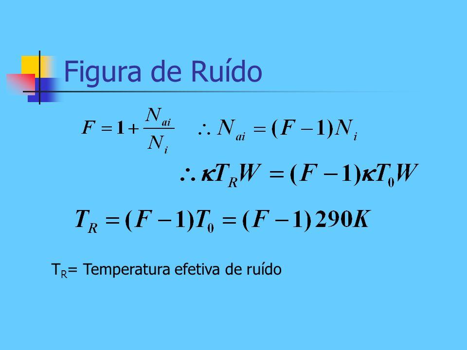 Figura de Ruído T R = Temperatura efetiva de ruído