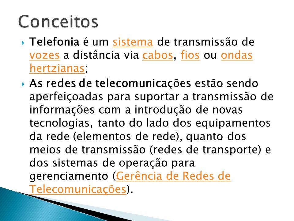 Telefonia é um sistema de transmissão de vozes a distância via cabos, fios ou ondas hertzianas;sistema vozescabosfiosondas hertzianas As redes de tele