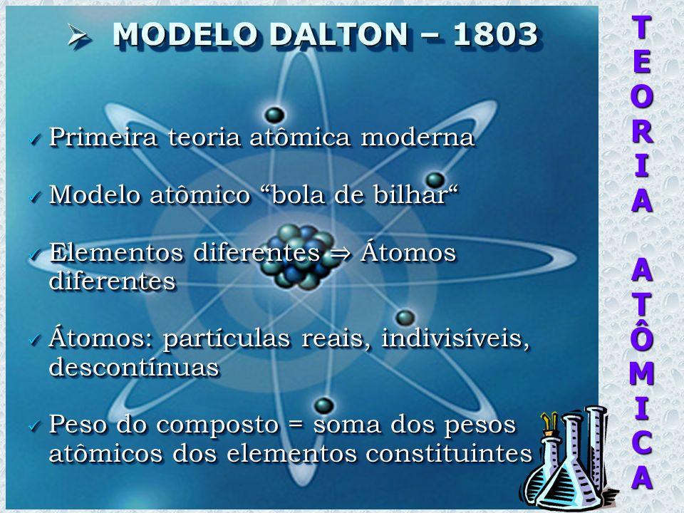 TEORIAATÔMICA MODELO DALTON – 1803 MODELO DALTON – 1803 Primeira teoria atômica moderna Primeira teoria atômica moderna Modelo atômico bola de bilhar Modelo atômico bola de bilhar Elementos diferentes Átomos diferentes Elementos diferentes Átomos diferentes Átomos: partículas reais, indivisíveis, descontínuas Átomos: partículas reais, indivisíveis, descontínuas Peso do composto = soma dos pesos atômicos dos elementos constituintes Peso do composto = soma dos pesos atômicos dos elementos constituintes Primeira teoria atômica moderna Primeira teoria atômica moderna Modelo atômico bola de bilhar Modelo atômico bola de bilhar Elementos diferentes Átomos diferentes Elementos diferentes Átomos diferentes Átomos: partículas reais, indivisíveis, descontínuas Átomos: partículas reais, indivisíveis, descontínuas Peso do composto = soma dos pesos atômicos dos elementos constituintes Peso do composto = soma dos pesos atômicos dos elementos constituintes