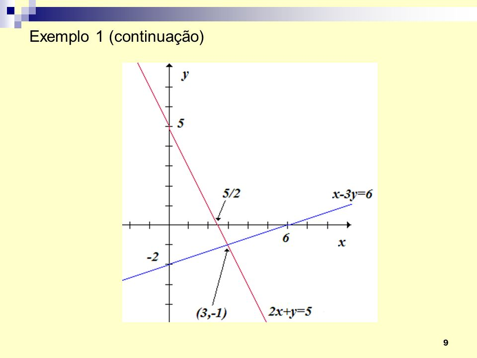 20 O Método de Gauss