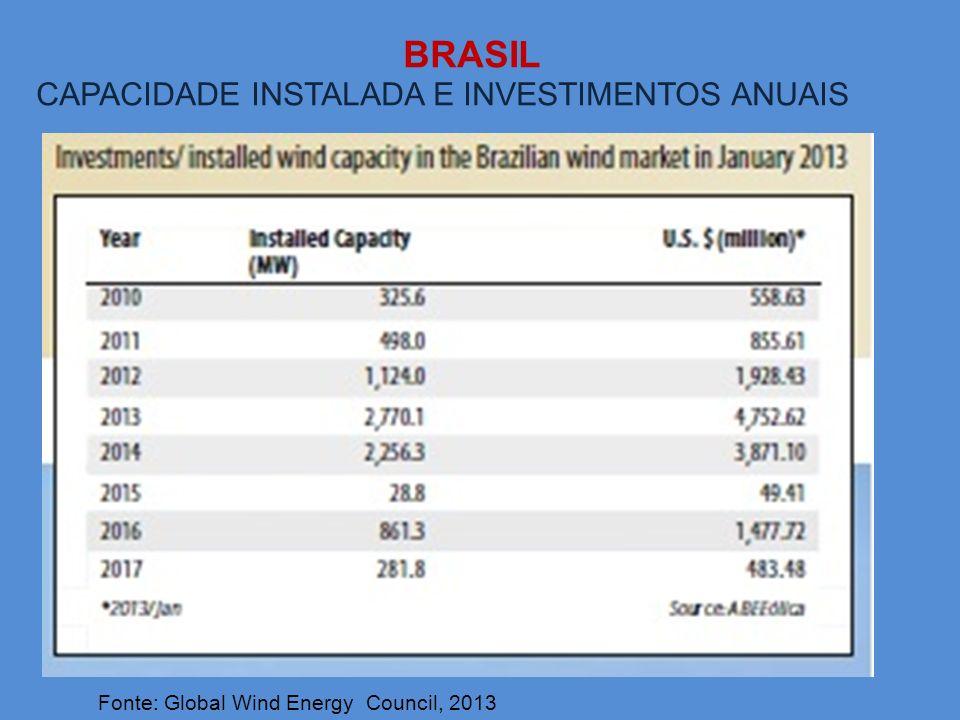 BRASIL Fonte: Global Wind Energy Council, 2013