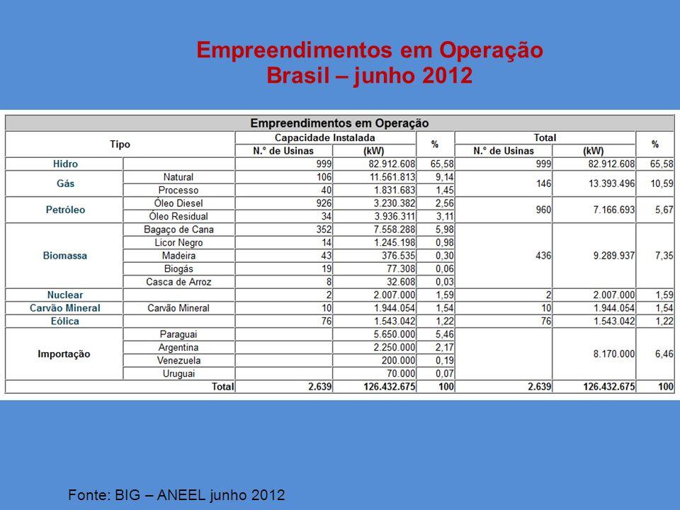 Empreendimentos em Operação Brasil – atualização em 04/09/2013 Fonte: BIG – ANEEL setembro 2013