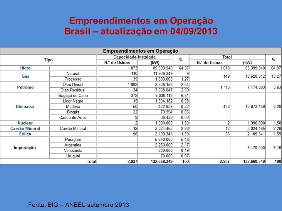 MATRIZ DE ENERGIA ELÉTRICA – Brasil setembro 2013 Fonte: BIG – ANEEL setembro 2013