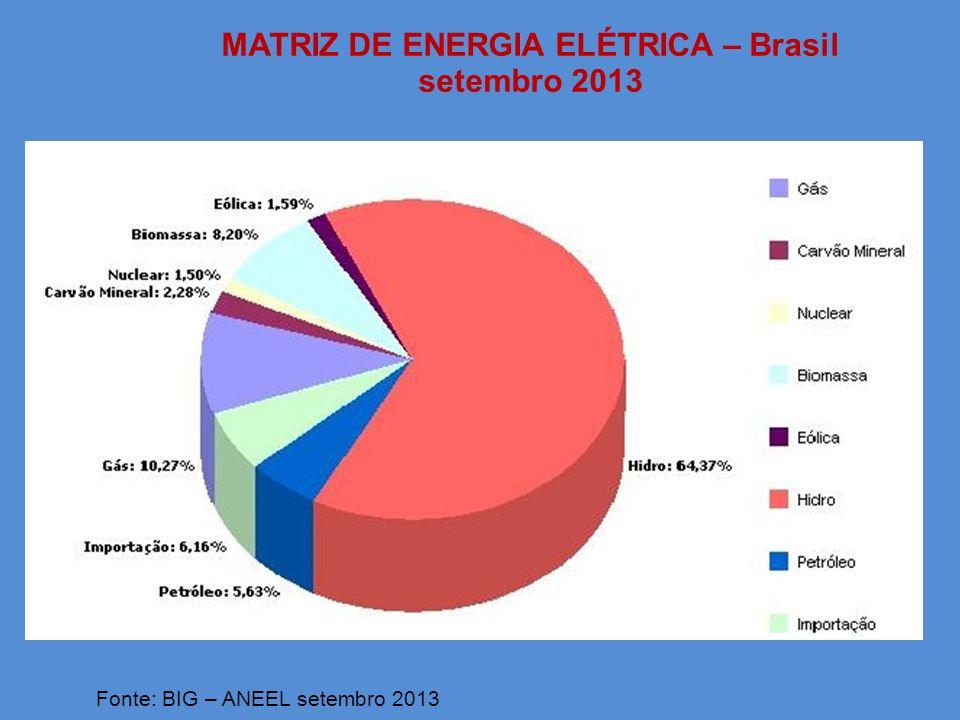 - capacidade instalada - 2,693 GW (ABEEólica) - custos de geração entre R$ 80 a 100/ MWh - custo de instalação US$ 1.000/kW - grande potencial de expansão devido às elevadas velocidades médias do vento (cerca de 8,5m/s) - potencial brasileiro de 143,5 GW - aplicação off-shore - nicho adequado ao Brasil devido a experiência da Petrobrás com instalações em alto mar