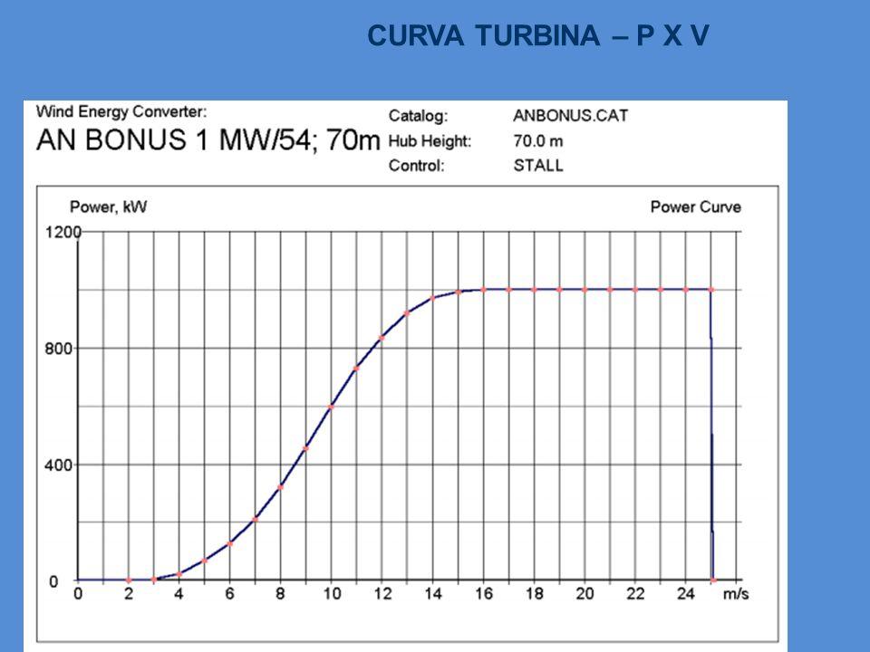 CURVA TURBINA – P X V