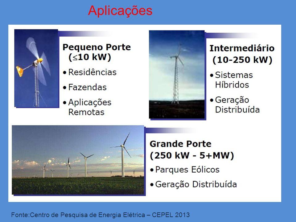 Fonte:Centro de Pesquisa de Energia Elétrica – CEPEL 2013