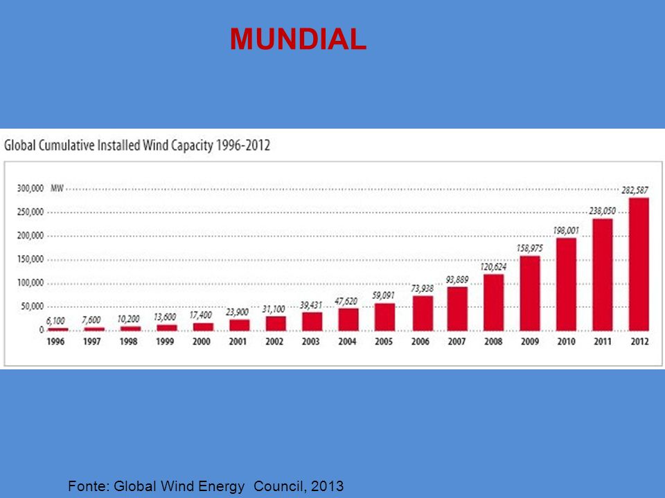 Fonte: Global Wind Energy Council, 2013 MUNDIAL