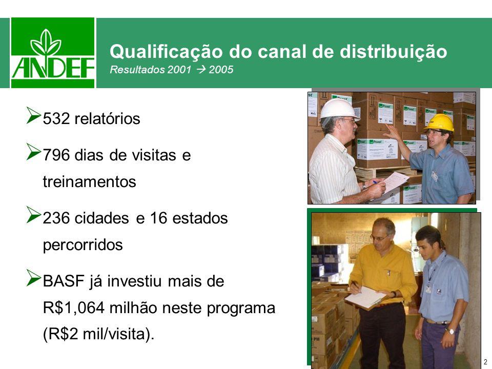 2 Qualificação do canal de distribuição Resultados 2001 2005 532 relatórios 796 dias de visitas e treinamentos 236 cidades e 16 estados percorridos BASF já investiu mais de R$1,064 milhão neste programa (R$2 mil/visita).