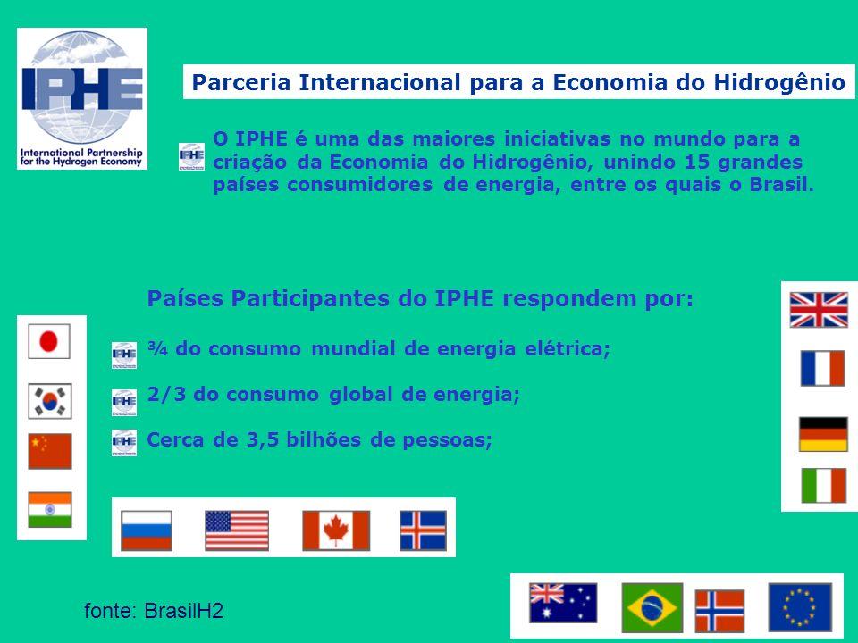 Parceria Internacional para a Economia do Hidrogênio O IPHE é uma das maiores iniciativas no mundo para a criação da Economia do Hidrogênio, unindo 15