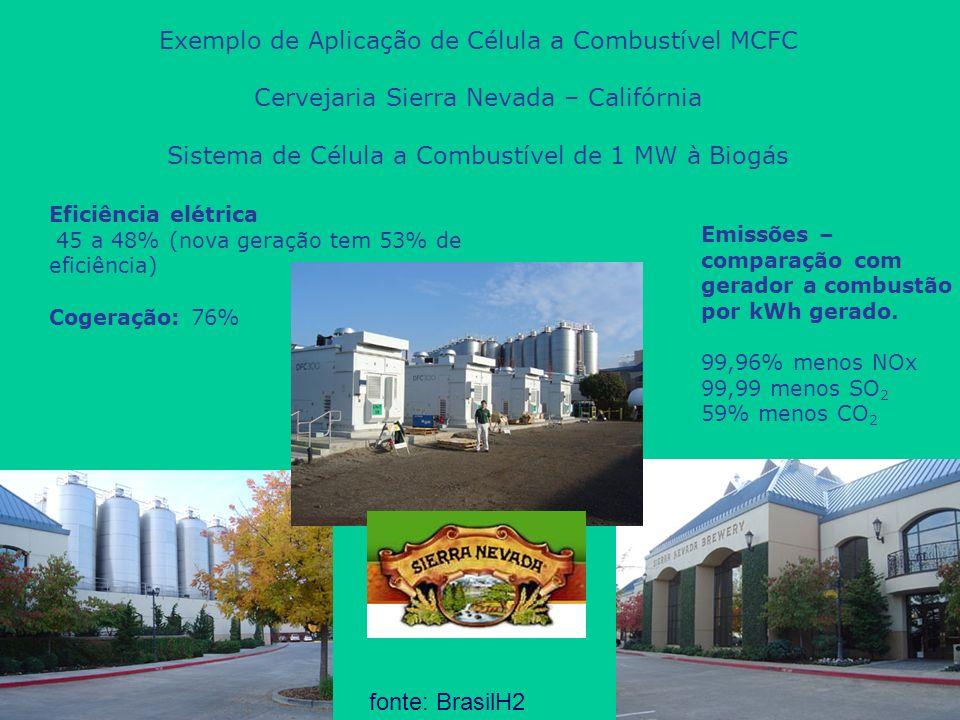 Vantagens das Células a Combustível MCFC Alta Temperatura (600 a 800 ˚C) possibilita: Cogeração de energia; Uso de materiais mais baratos como catalisadores (níquel) e aço inox em placas bipolares; Reforma interna do biogás; Insensível ao CO; Alta eficiência elétrica (47 a 53%); Menor emissão de CO 2 ; Menor emissão de NOx, SO 2 ; Aproveitamento do calor residual da célula para a biodigestão; fonte: BrasilH2
