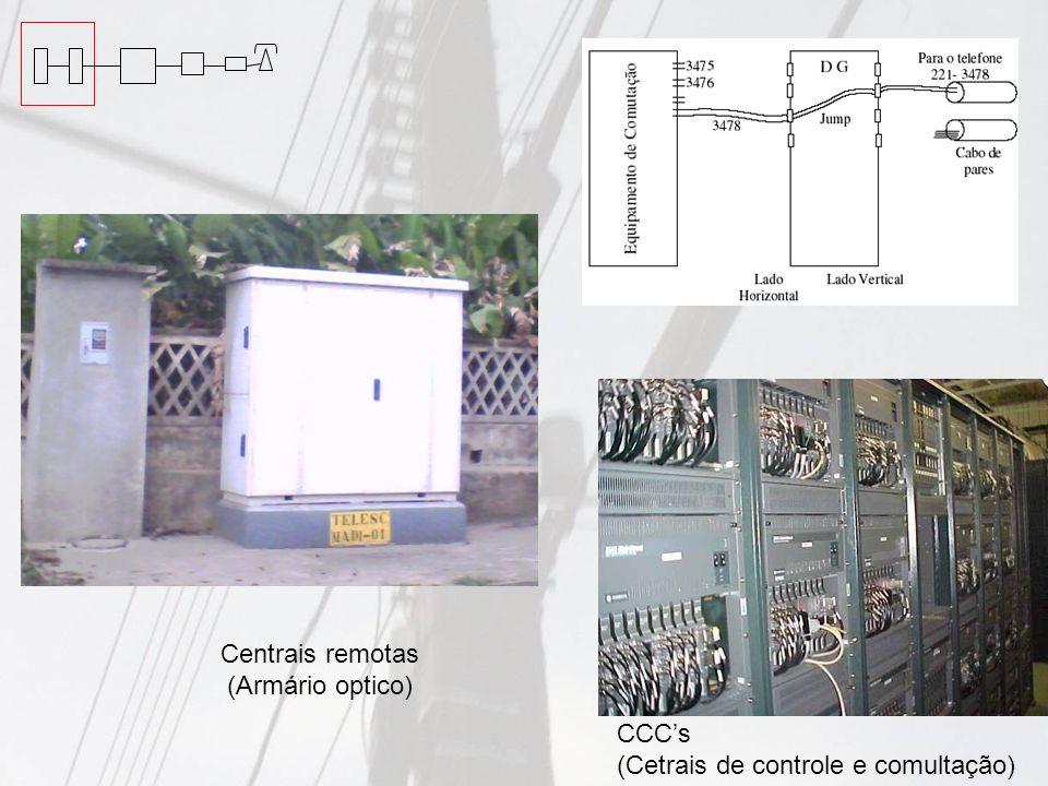 Centrais remotas (Armário optico) CCCs (Cetrais de controle e comultação)
