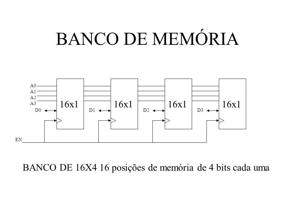 BANCO DE MEMÓRIA 16x1 A0 A1 A2 A3 D0D2D3D1 EN BANCO DE 16X4 16 posições de memória de 4 bits cada uma