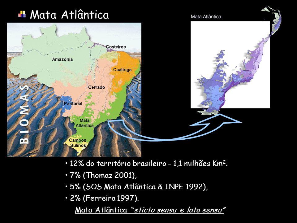 Mata Atlântica 12% do território brasileiro - 1,1 milhões Km 2. 7% (Thomaz 2001), 5% (SOS Mata Atlântica & INPE 1992), 2% (Ferreira 1997). Mata Atlânt