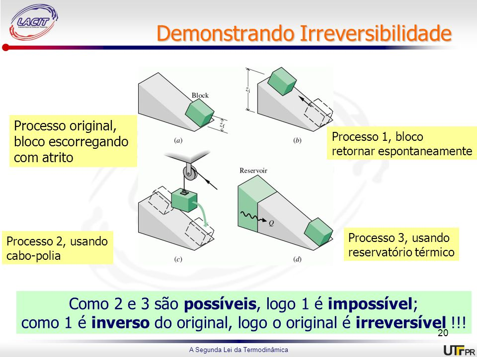 A Segunda Lei da Termodinâmica Demonstrando Irreversibilidade Processo original, bloco escorregando com atrito Processo 3, usando reservatório térmico