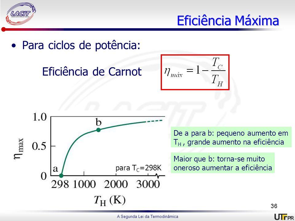 A Segunda Lei da Termodinâmica Eficiência Máxima Para ciclos de potência: Eficiência de Carnot para T C =298K De a para b: pequeno aumento em T H, gra