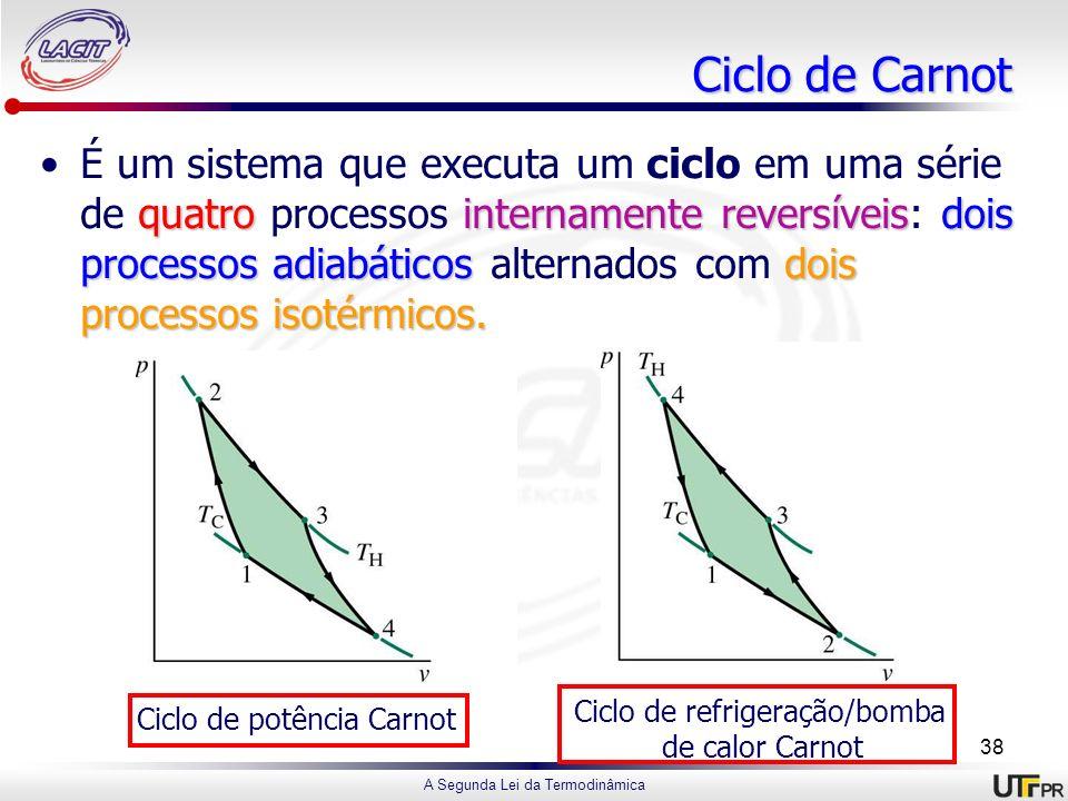 A Segunda Lei da Termodinâmica Ciclo de Carnot quatrointernamente reversíveisdois processos adiabáticosdois processos isotérmicos.É um sistema que exe