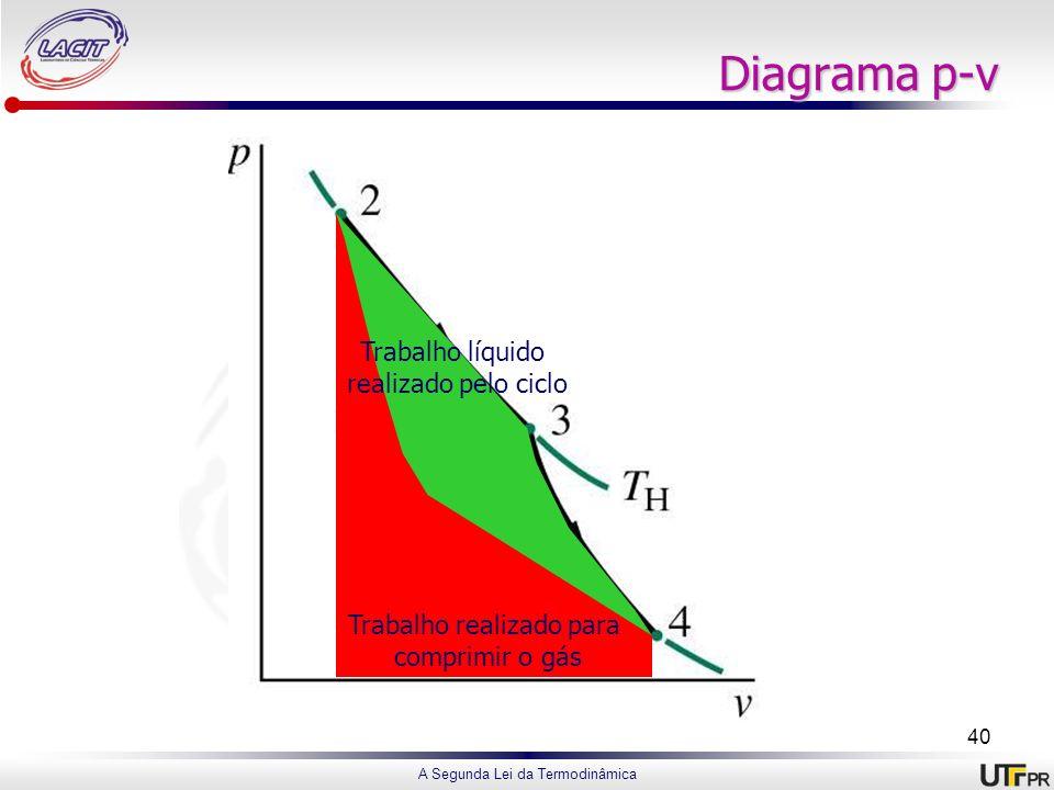 A Segunda Lei da Termodinâmica Diagrama p-v Trabalho realizado pelo gás para se expandir Trabalho realizado para comprimir o gás Trabalho líquido real
