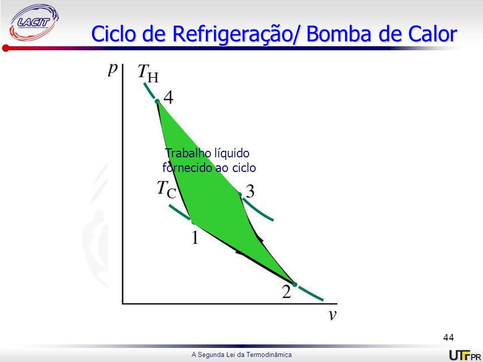A Segunda Lei da Termodinâmica Ciclo de Refrigeração/ Bomba de Calor Trabalho líquido fornecido ao ciclo 44