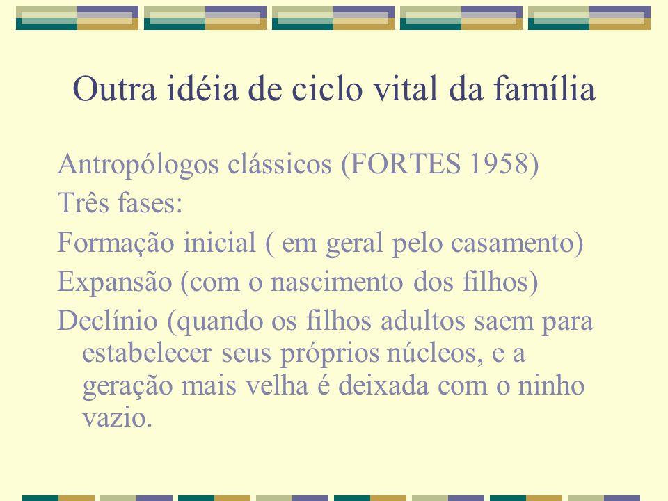 Outra idéia de ciclo vital da família Antropólogos clássicos (FORTES 1958) Três fases: Formação inicial ( em geral pelo casamento) Expansão (com o nas