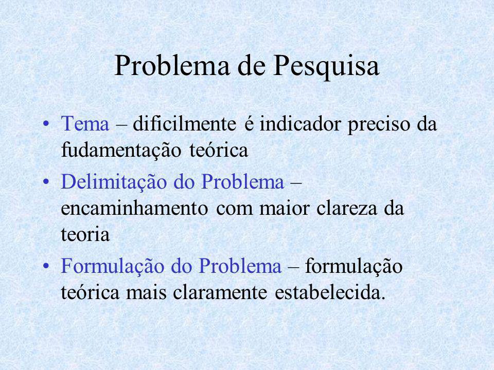 Problema de Pesquisa Tema – dificilmente é indicador preciso da fudamentação teórica Delimitação do Problema – encaminhamento com maior clareza da teo