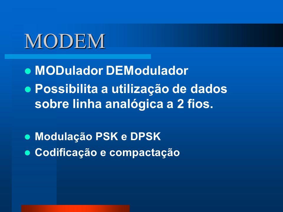 MODEM MODulador DEModulador Possibilita a utilização de dados sobre linha analógica a 2 fios. Modulação PSK e DPSK Codificação e compactação