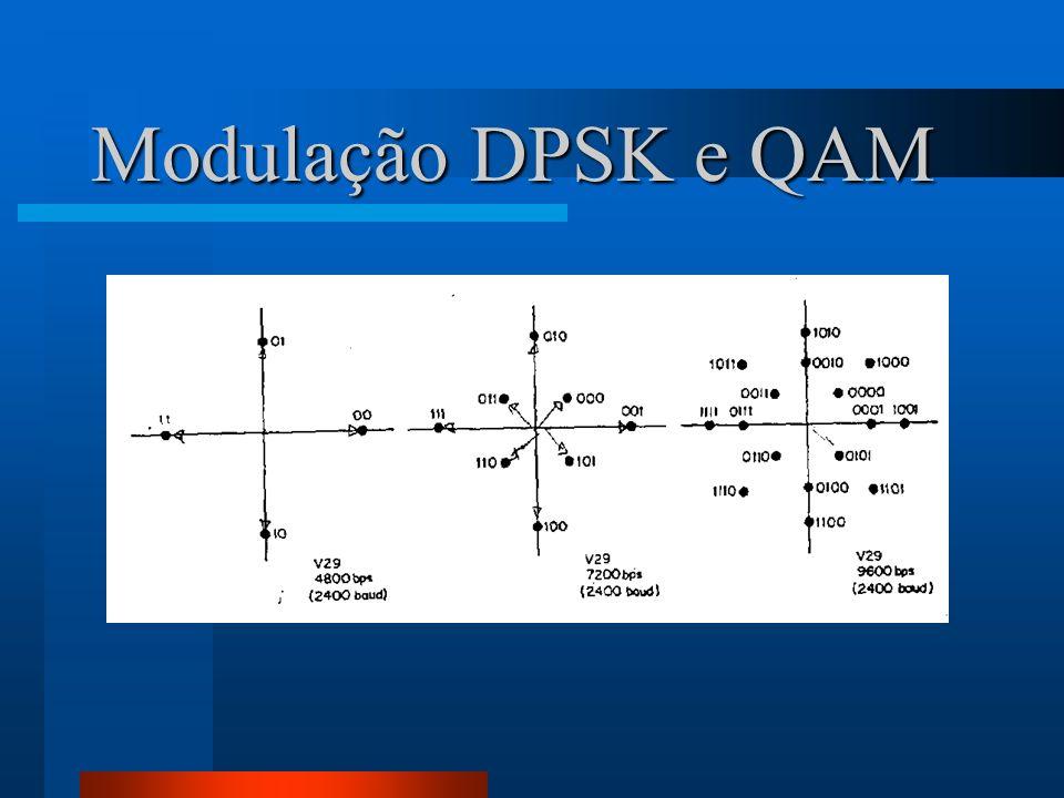 Modulação DPSK e QAM