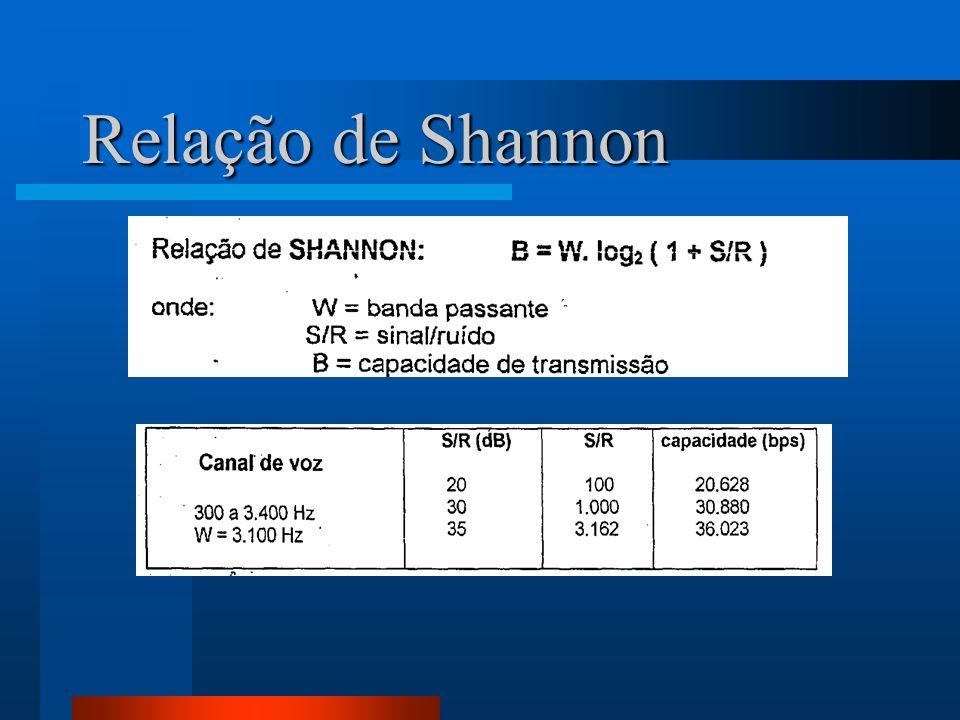 Relação de Shannon