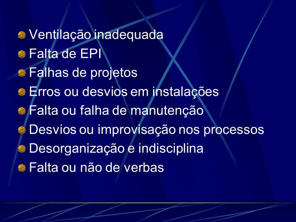 Ventilação inadequada Falta de EPI Falhas de projetos Erros ou desvios em instalações Falta ou falha de manutenção Desvios ou improvisação nos process