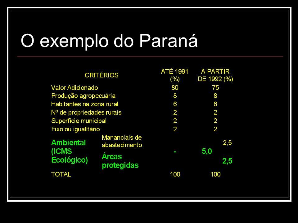 O exemplo do Paraná