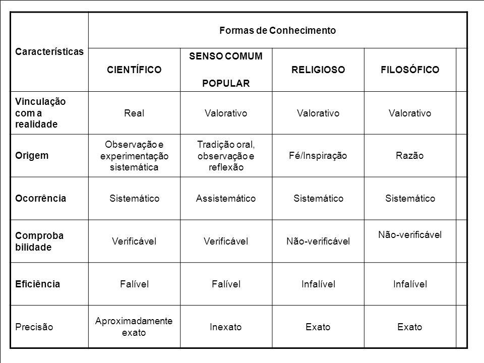 Características Formas de Conhecimento CIENTÍFICO SENSO COMUM POPULAR RELIGIOSOFILOSÓFICO Vinculação com a realidade RealValorativo Origem Observação