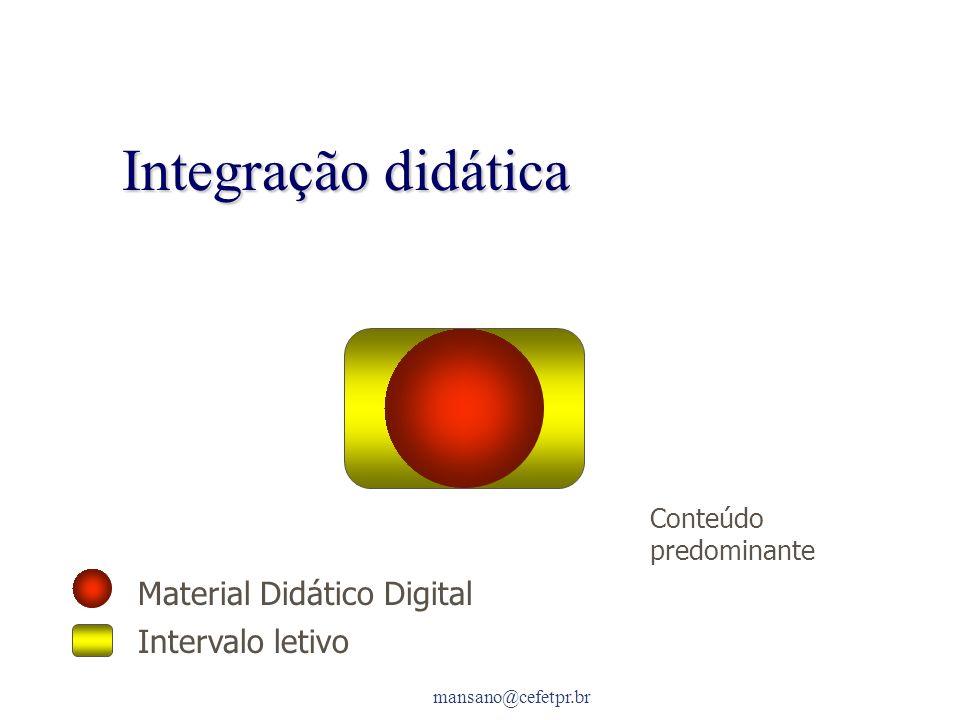 mansano@cefetpr.br Integração didática Material Didático Digital Intervalo letivo Conteúdo predominante