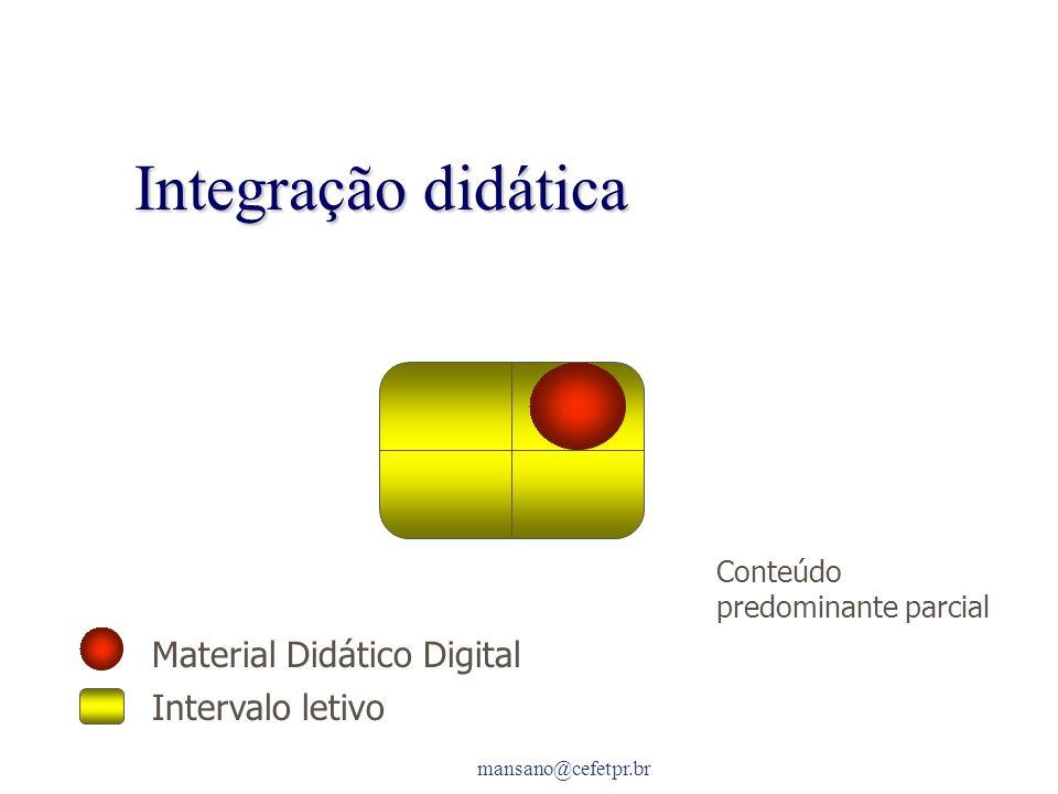 mansano@cefetpr.br Integração didática Material Didático Digital Intervalo letivo Conteúdo predominante parcial