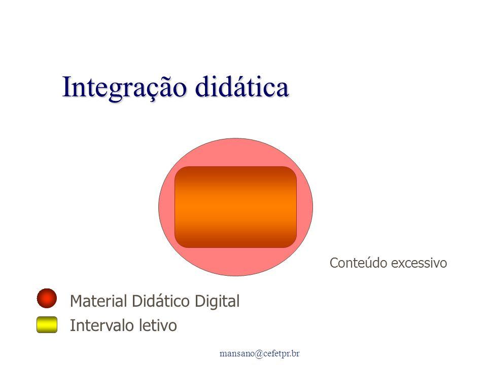 mansano@cefetpr.br Integração didática Material Didático Digital Intervalo letivo Conteúdo excessivo