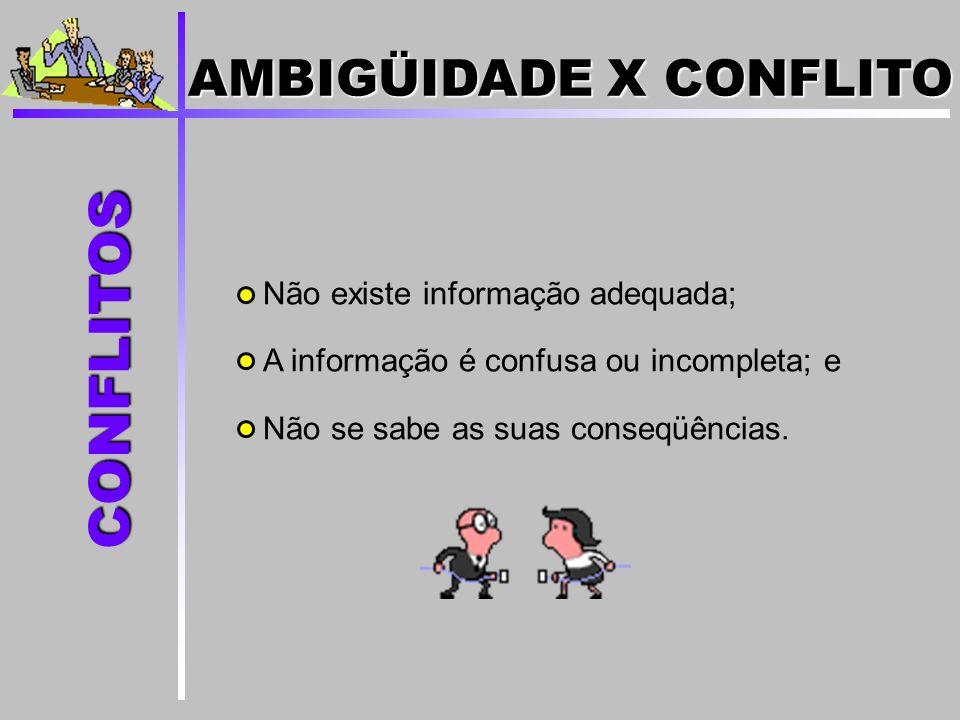 Não existe informação adequada; A informação é confusa ou incompleta; e Não se sabe as suas conseqüências. CONFLITOS AMBIGÜIDADE X CONFLITO