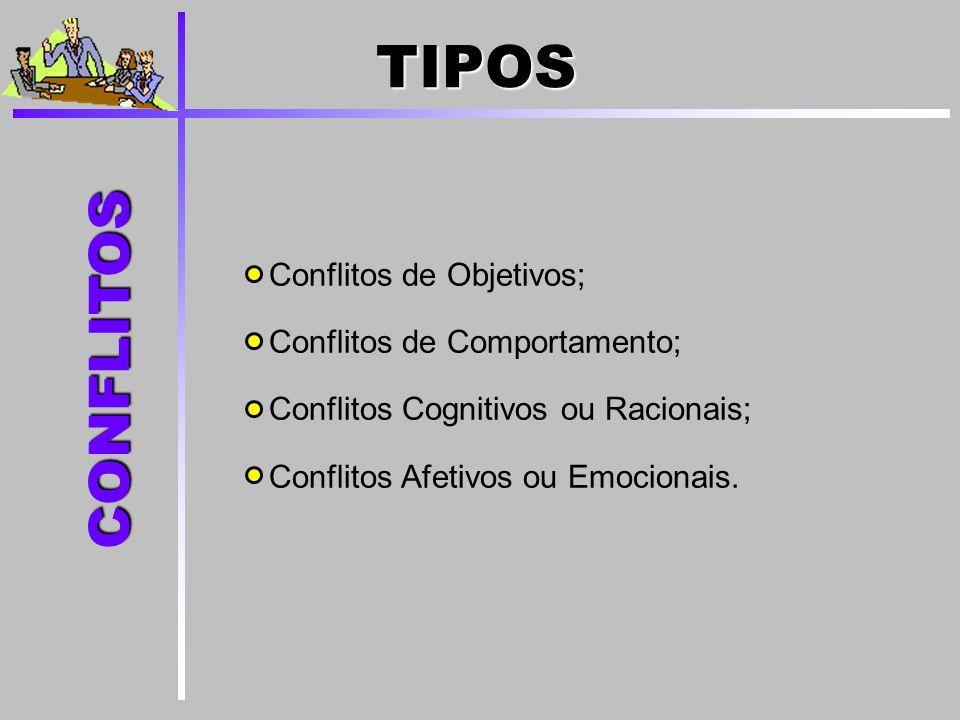 Conflitos de Objetivos; Conflitos de Comportamento; Conflitos Cognitivos ou Racionais; Conflitos Afetivos ou Emocionais. CONFLITOS TIPOS