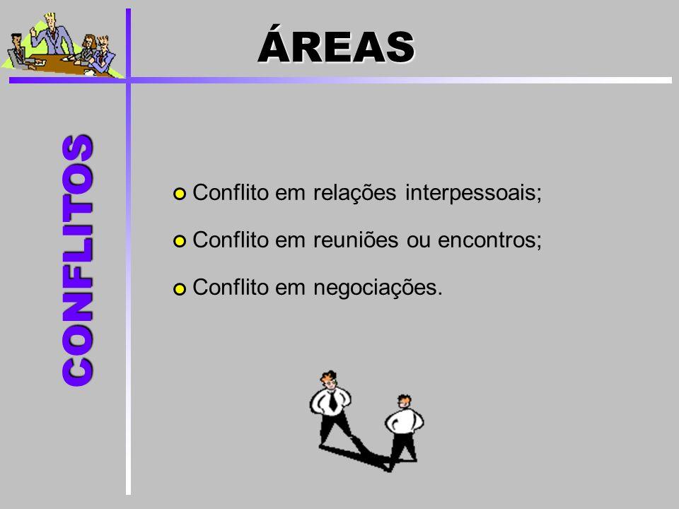 Conflito em relações interpessoais; Conflito em reuniões ou encontros; Conflito em negociações. CONFLITOS ÁREAS