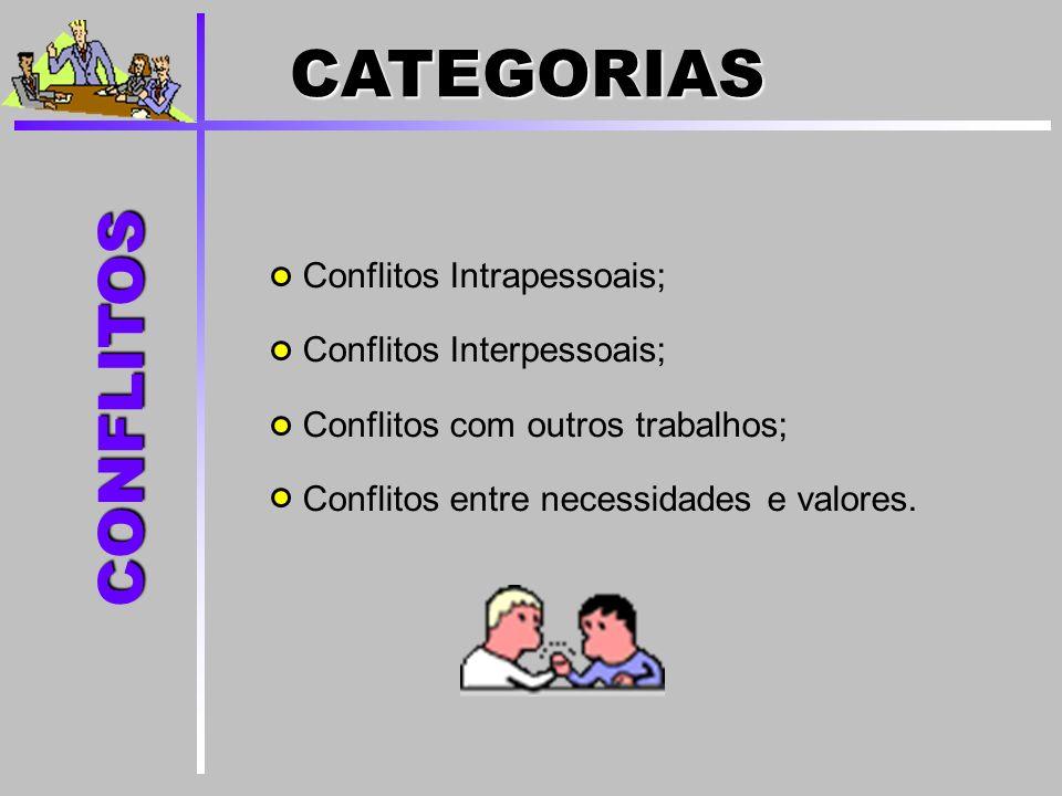 Conflitos Intrapessoais; Conflitos Interpessoais; Conflitos com outros trabalhos; Conflitos entre necessidades e valores. CONFLITOS CATEGORIAS