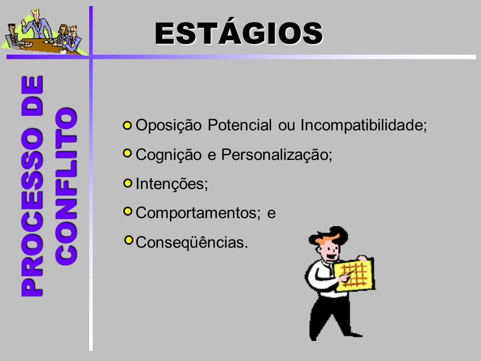 Oposição Potencial ou Incompatibilidade; Cognição e Personalização; Intenções; Comportamentos; e Conseqüências. PROCESSO DE CONFLITO ESTÁGIOS